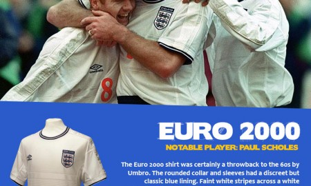 England Football Shirt History